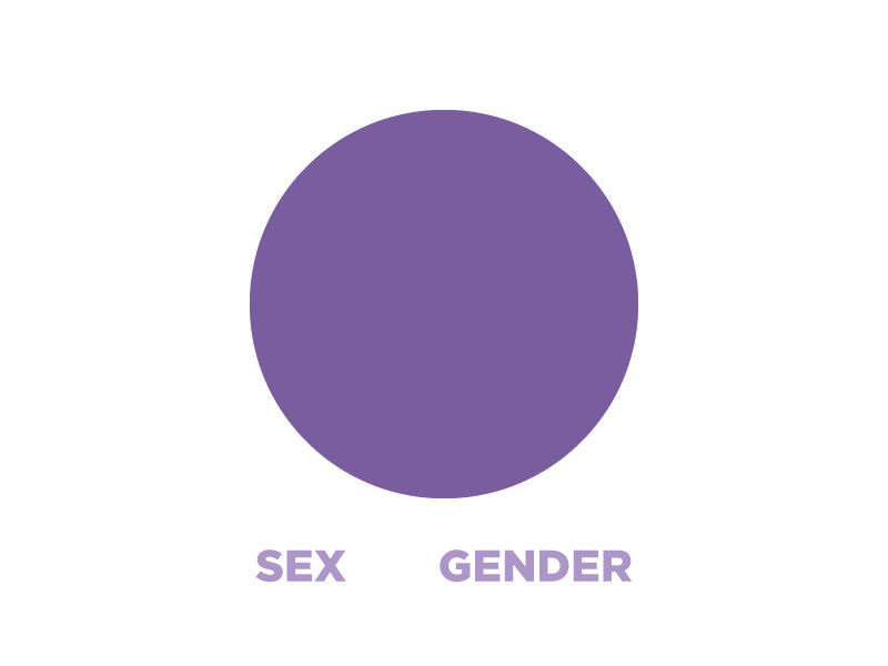 Sex vs gender venn diagram: complete overlap