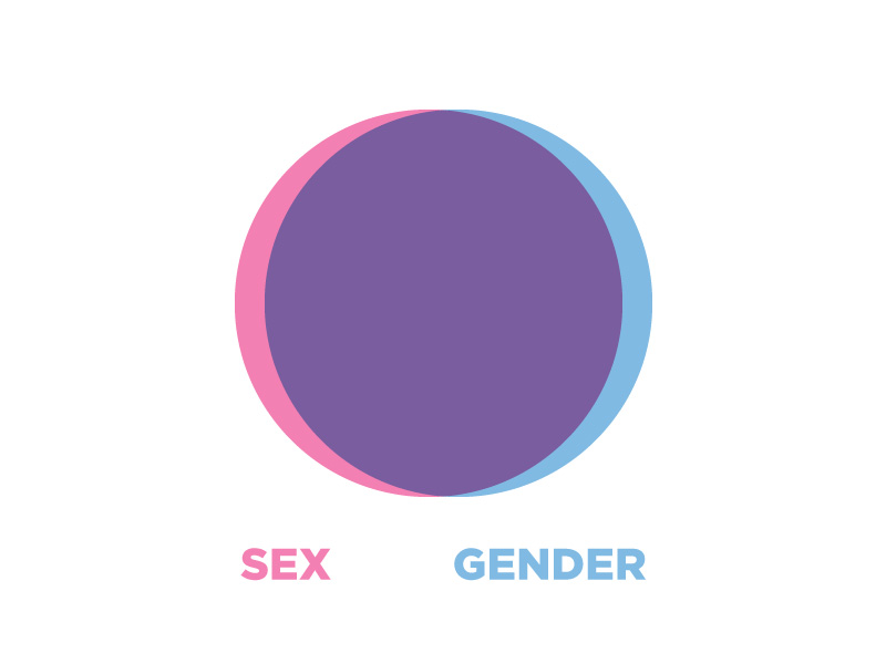 Sex vs gender venn diagram: mostly overlapping