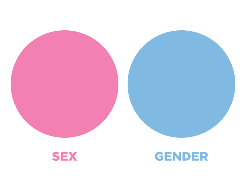 Sex vs gender venn diagram: complete separation